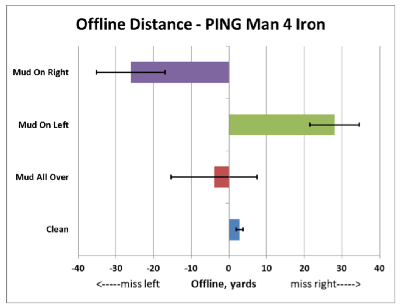 Offline_distance_Ping_man_4_iron