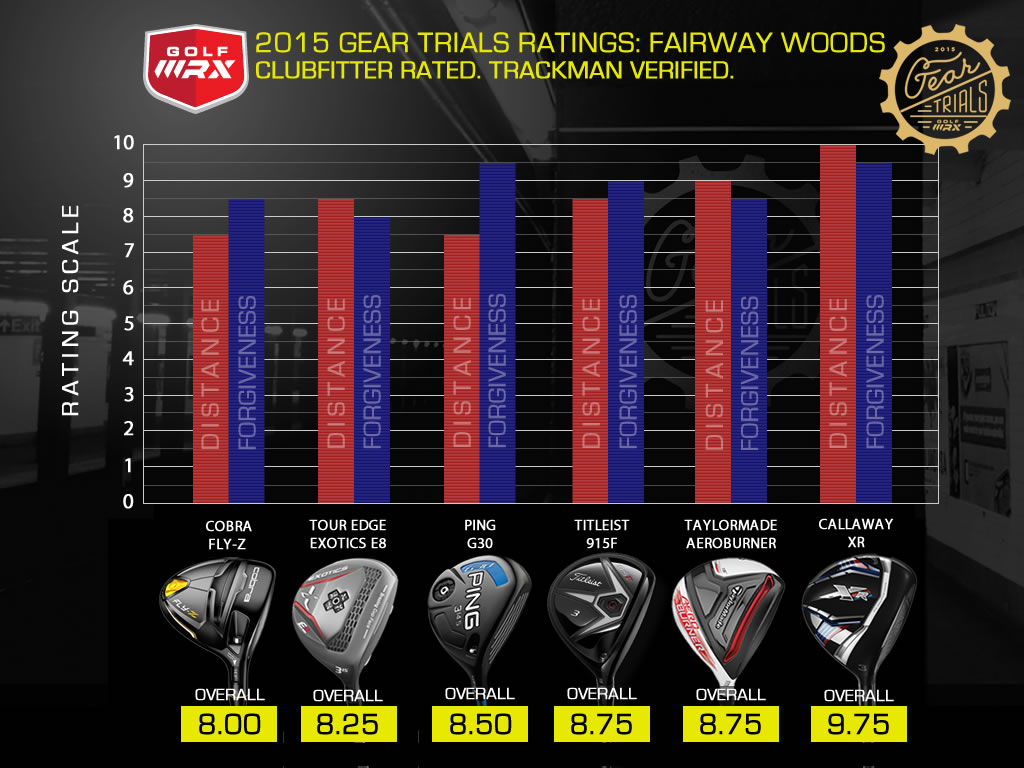 2015 Gear Trials Best Fairway Woods Golfwrx