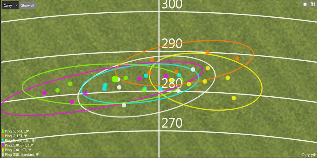 Player 1 Dispersion ( G30vs G)