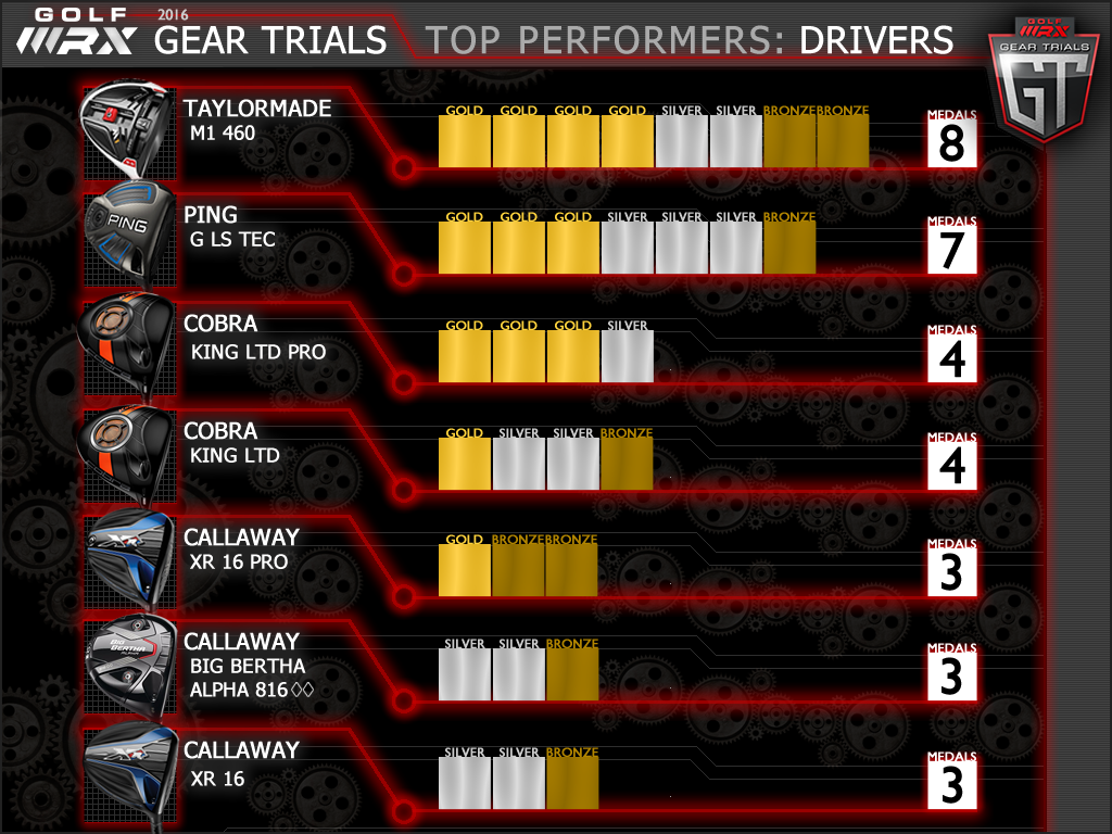 geartrials16_overallbar_7drivers_v3 333