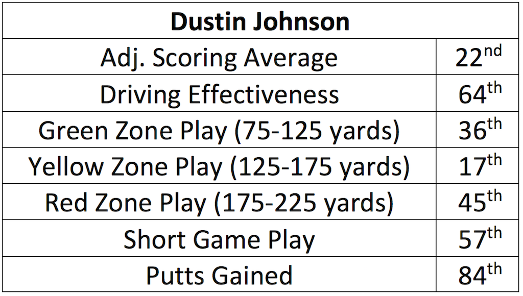 DustinJohnson2