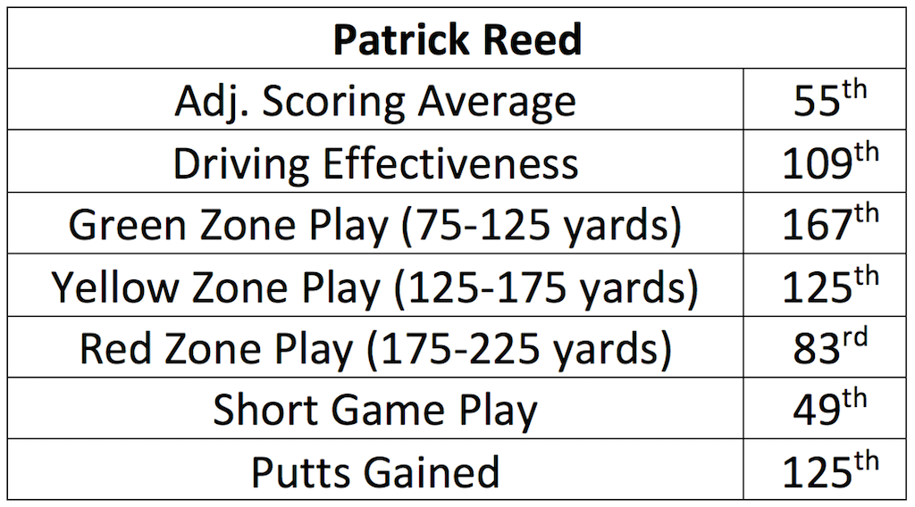 PatrickReed2