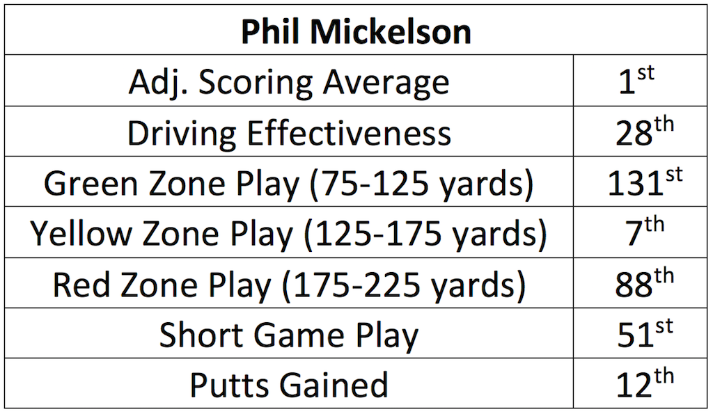 PhilMickelson2