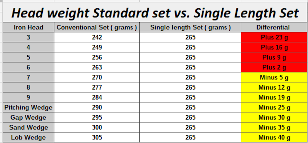 Single_Length_Headweights