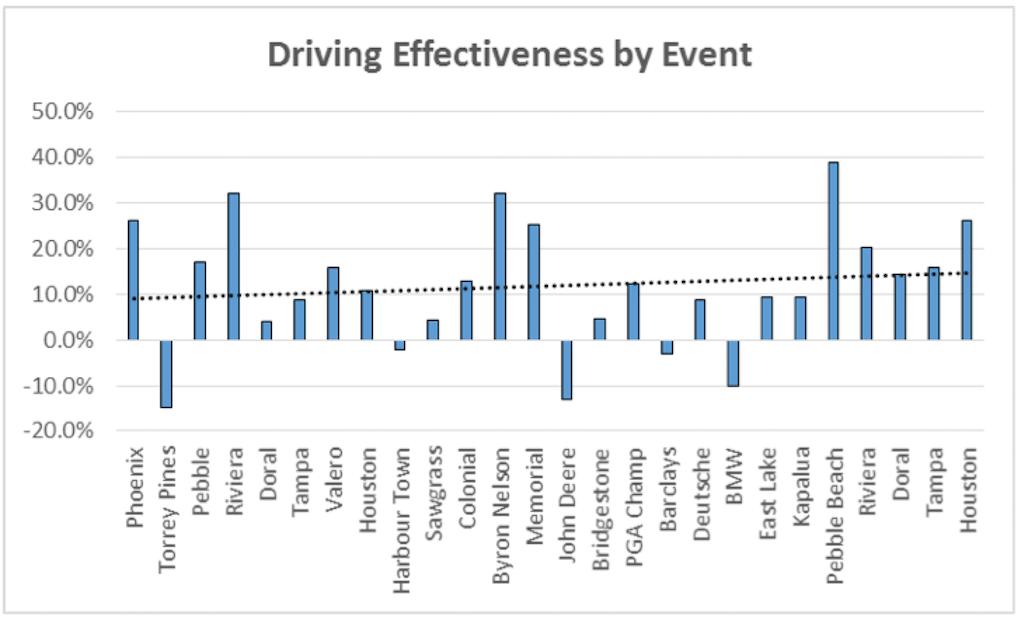 DrivingEffectiveness