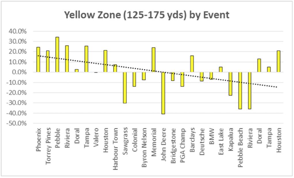 YellowZone