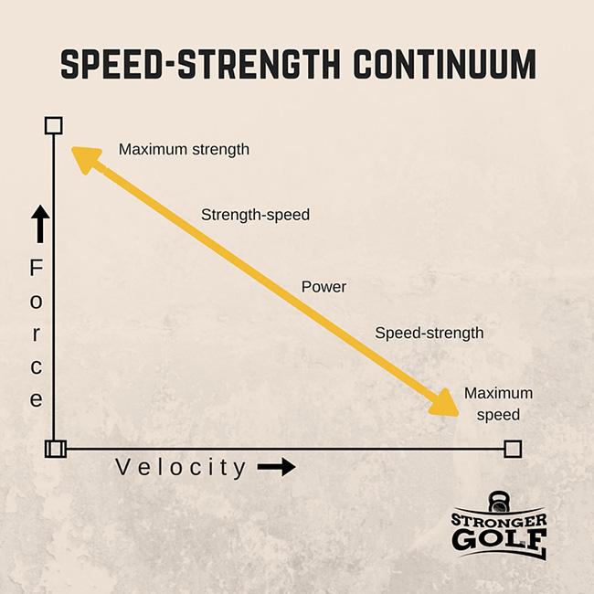 Speed-strength continuum