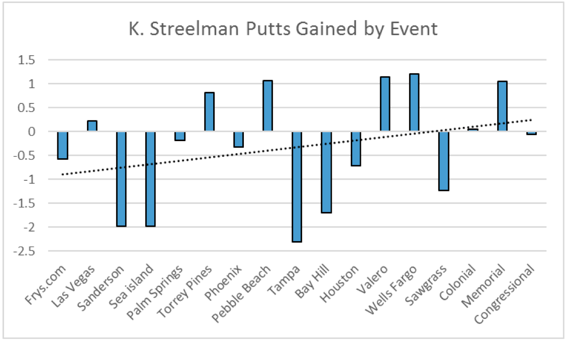 KS_Strokes_Gained_Putting_2016