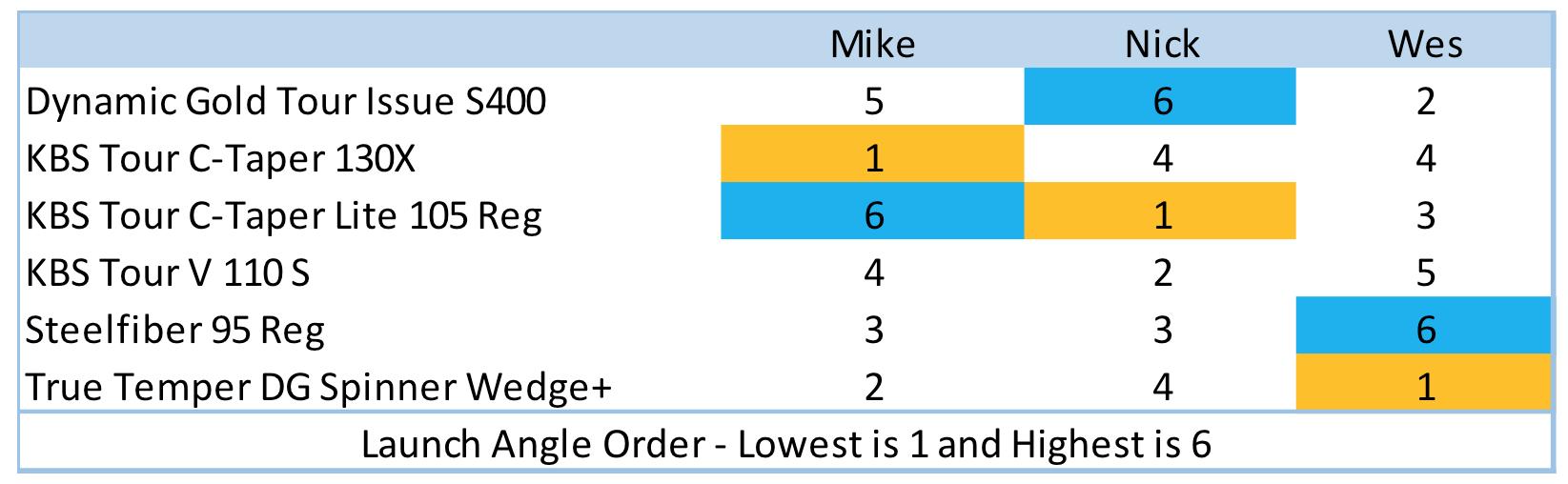 Wedge_Shaft_Launch_Angle
