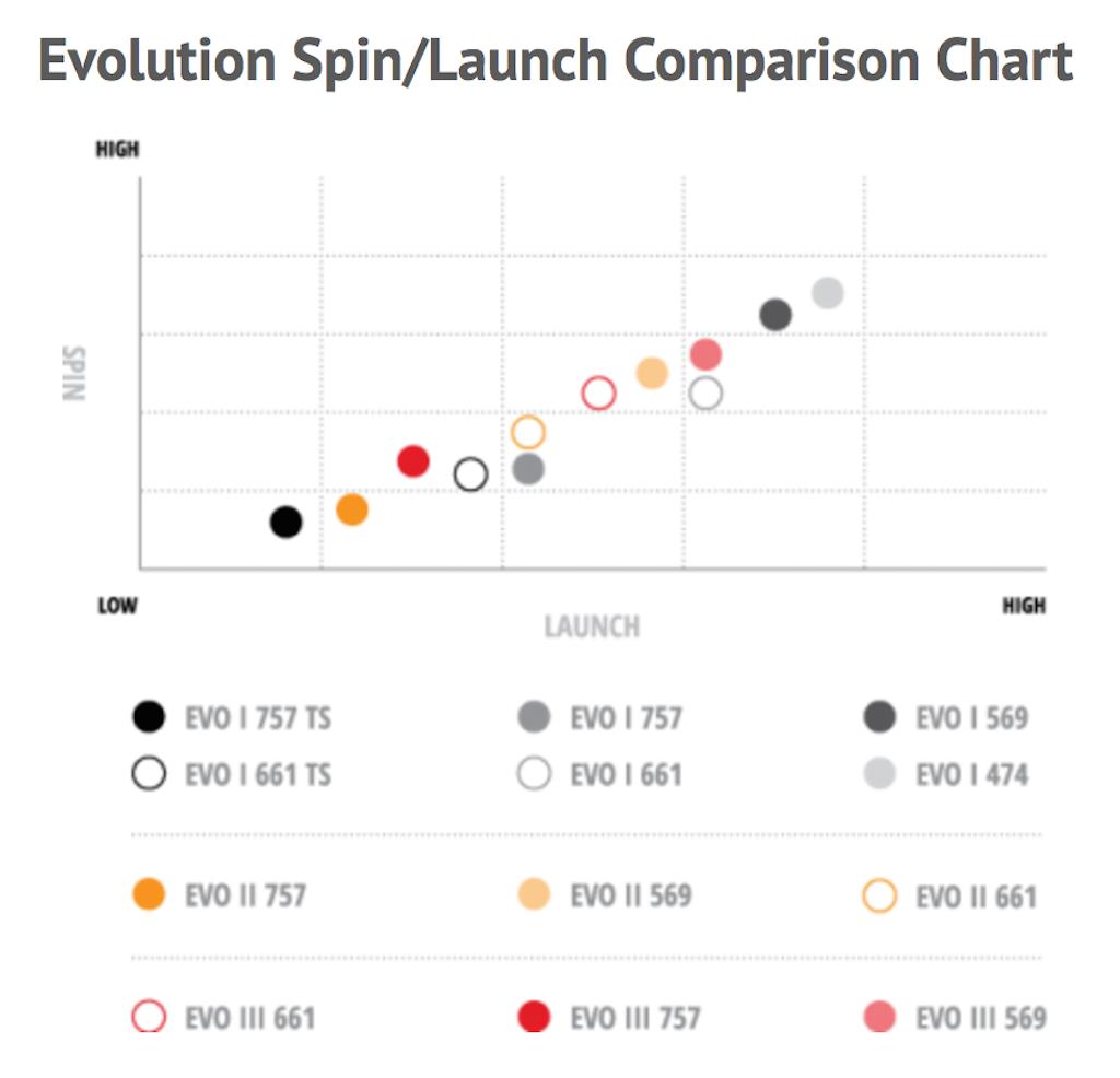 Speeder_Evo_Launch_Comparison