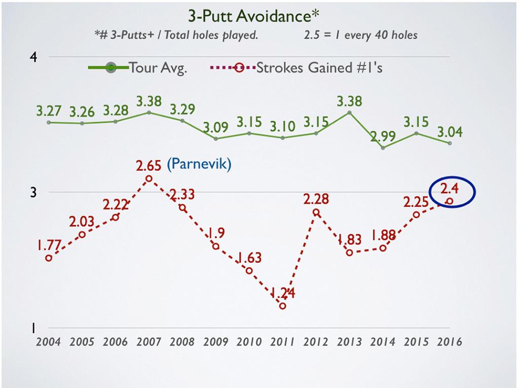 3-putt-avoidance