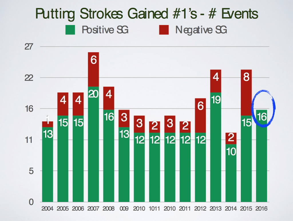 Putting-Strokes-Gained