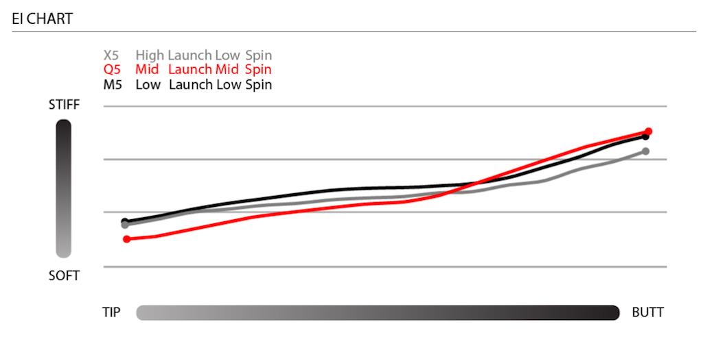 Matrix_MFS5_EI_Chart