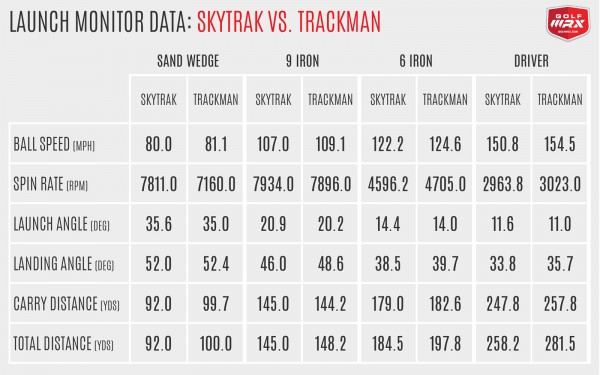 SkyTrak vs. Trackman Data