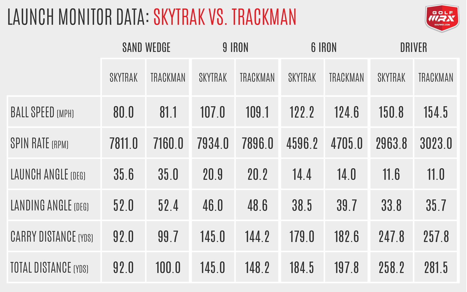 SkyTrak vs. Trackman Data