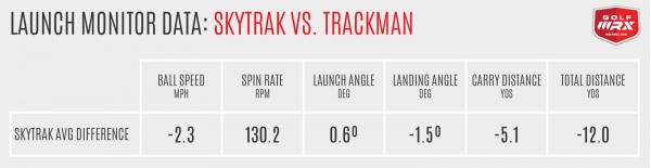 SkyTrak vs. Trackman Averages