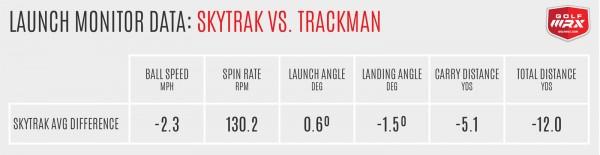 SkyTrak vs. Trackman Averages