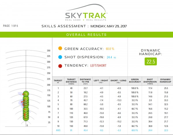 SkyTrak Skills Assessment Tony