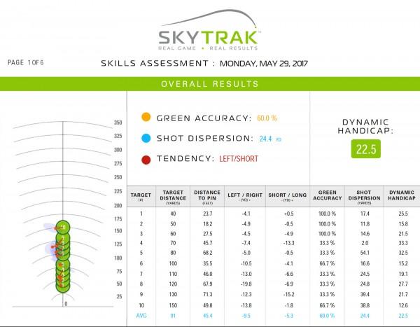 SkyTrak Skills Assessment Tony