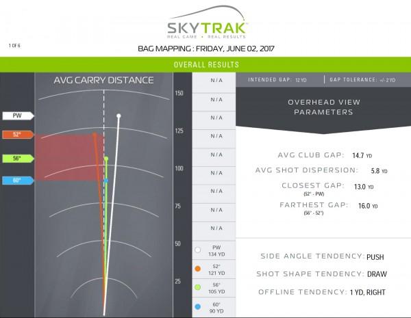 SkyTrak Bag Mapping