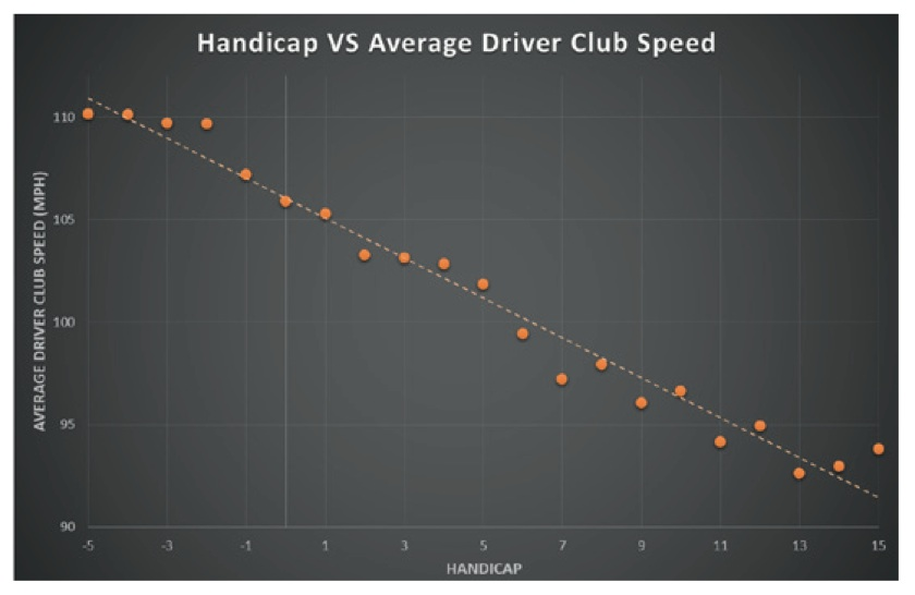 Trackman Chart Plotting Handicap Versus Average Driver Club Speed