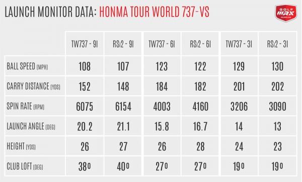 HonmaTW737Vs
