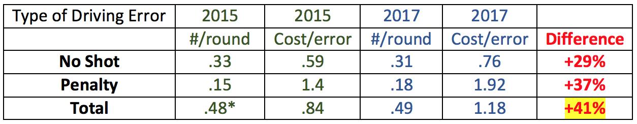 Spieth 15 vs. 17 Dr errors