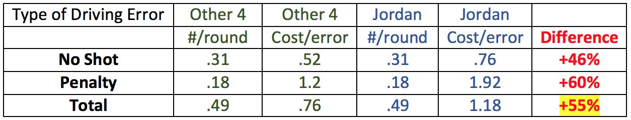 Spieth 17 vs 0ther-4 Dr errors