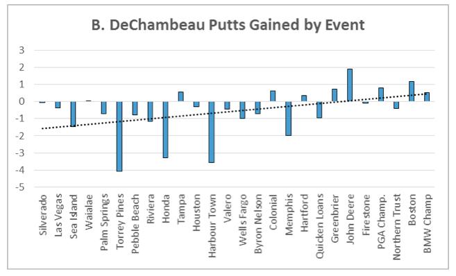 Dechambeau_putting