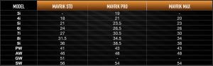 MAVRIK Iron Loft Specs