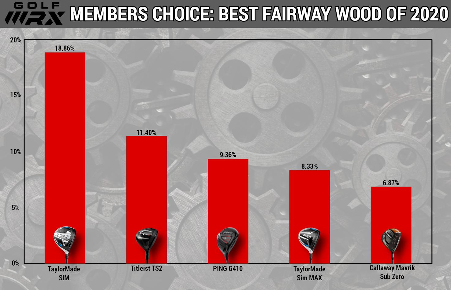 best fairway woods 2020
