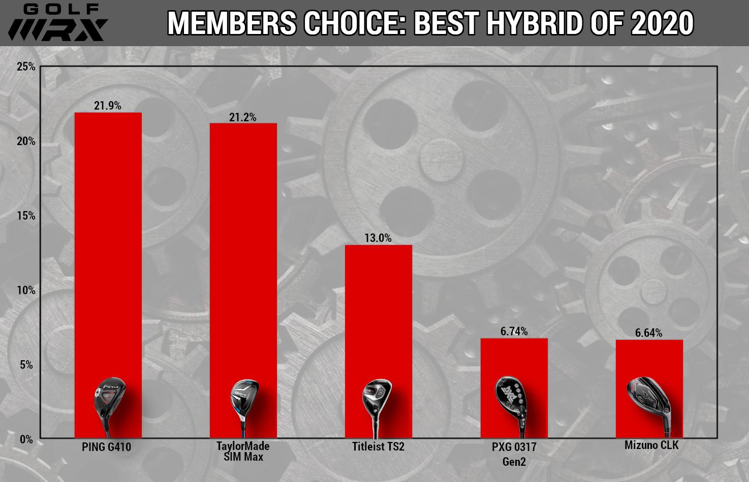 best-hybrid-2020