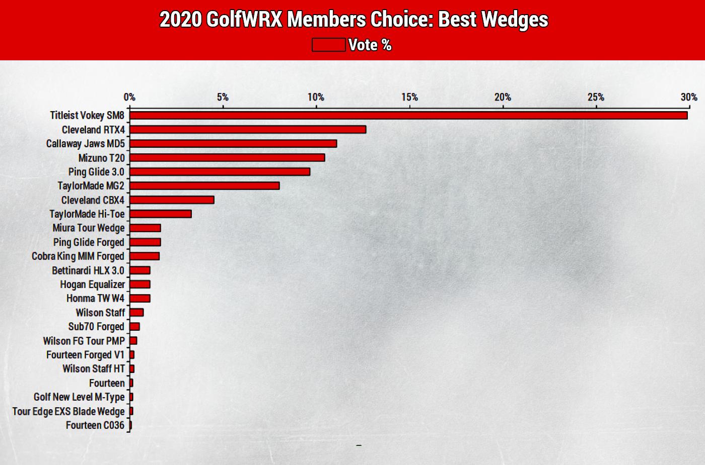 best-wedges-of-2020-golfwrx-