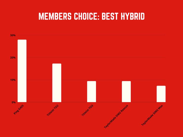 GolfWRX-members-choice-best-hybrid-2021